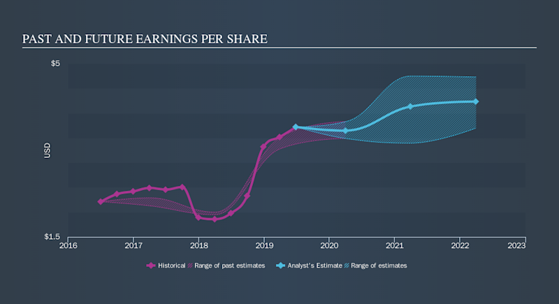 NasdaqGS:XLNX Past and Future Earnings, October 10th 2019