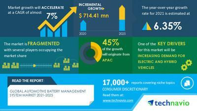 Technavio has announced its latest market research report titled Automotive Battery Management System Market by Type, Application, and Geography - Forecast and Analysis 2021-2025