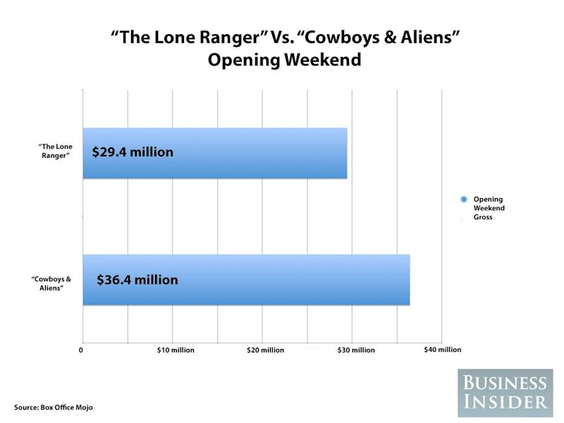 the lone ranger cowboys and aliens
