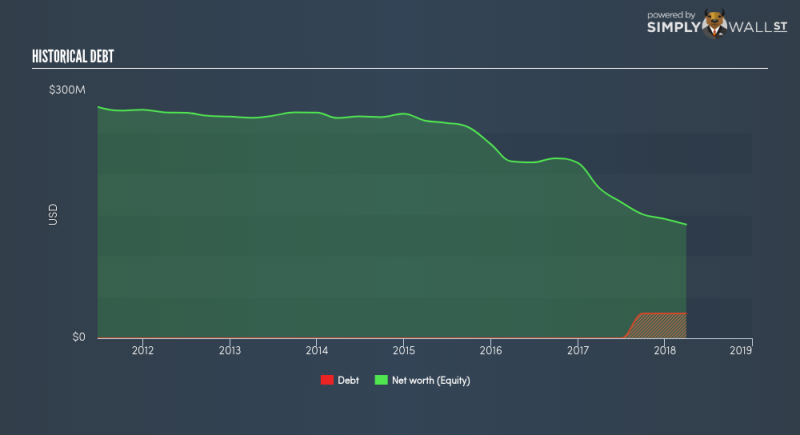 NYSE:CALX Historical Debt June 22nd 18