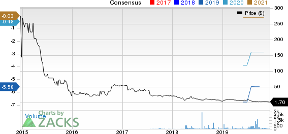 Emmaus Life Sciences, Inc. Price and Consensus