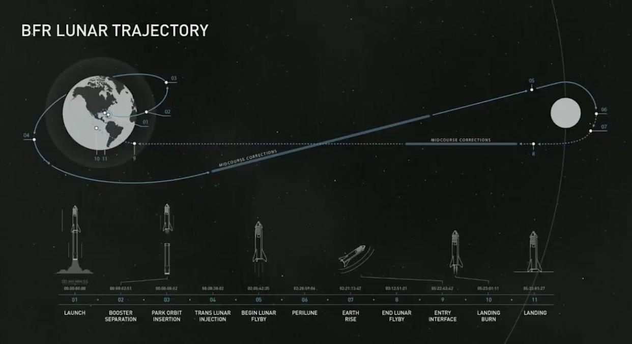 Musk released the proposed trajectory of the first lunar SpaceX flight with a paying customer, which could take place as early as 2023. (Photo: SpaceX/YouTube)
