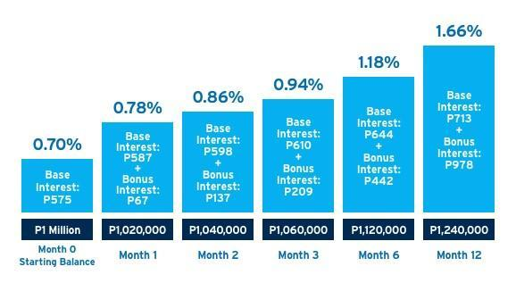 high-interest savings account in the Philippines - Citibank