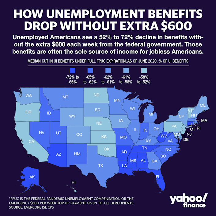 Unemployed Americans see a drop in their unemployment benefits between 52% to 72% without the extra $600, according to an analysis by Evercore ISI. Graphic: David Foster / Yahoo Finance