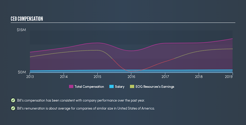 NYSE:EOG CEO Compensation, April 30th 2019