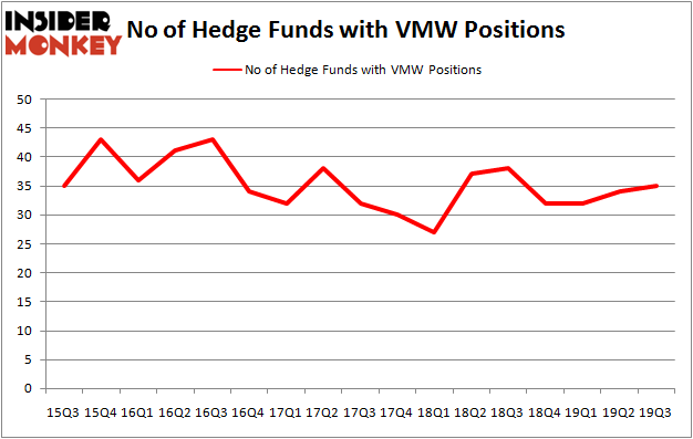 Is VMW A Good Stock To Buy?
