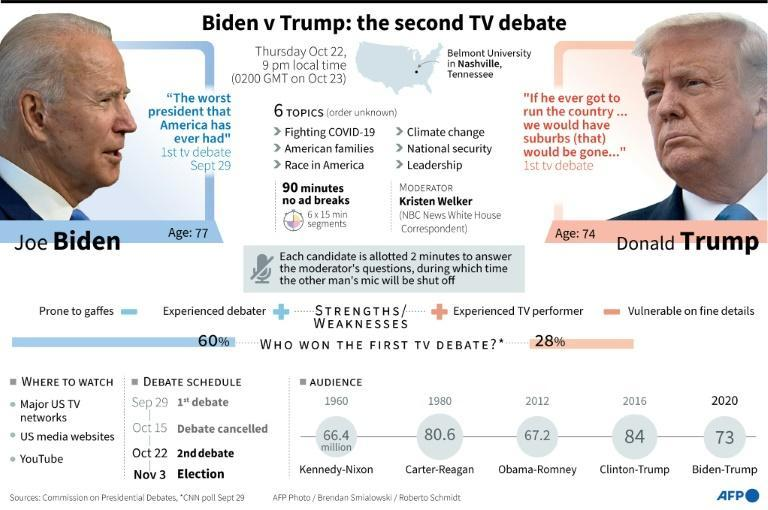 Biden v Trump: second TV debate