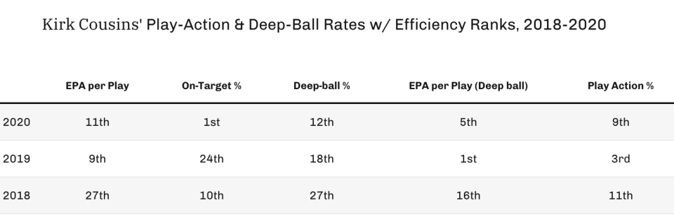 Kirk Cousins' play-action and deep ball rates with efficiency ranks, 2018-2020. (Photo by 4for4.com)