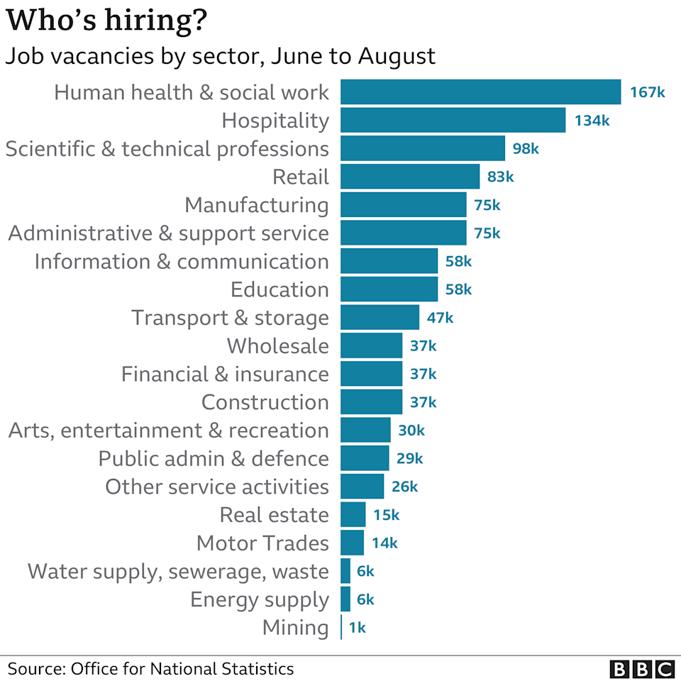 Vacancies by sector chart