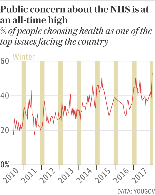 Public concern about the NHS is at an all-time high