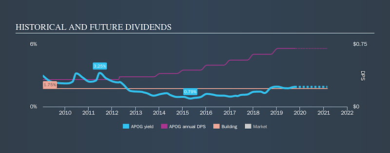 NasdaqGS:APOG Historical Dividend Yield, October 13th 2019