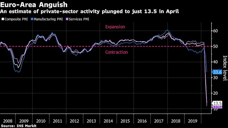 Eurozone could face fresh financial crisis as economic activity hits record lows