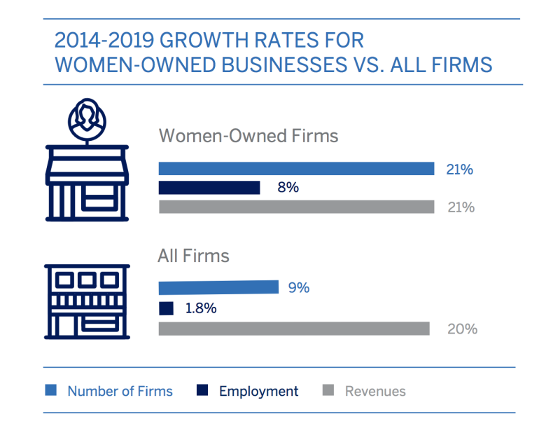 State of Women-Owned Businesses 2019