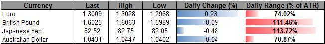 Forex_USD_Index_Carves_Higher_Low_Ahead_Of_NFP-_JPY_Remains_Oversold_body_ScreenShot092.png, Forex: USD Index Carves Higher Low Ahead Of NFP- JPY Remains Oversold