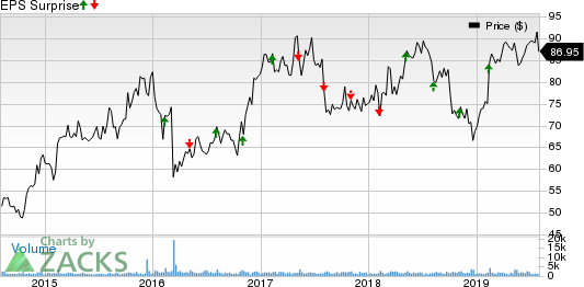 j2 Global, Inc. Price and EPS Surprise