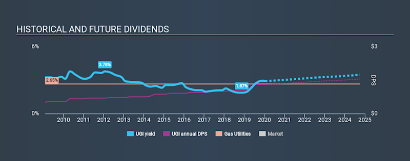 NYSE:UGI Historical Dividend Yield, January 17th 2020