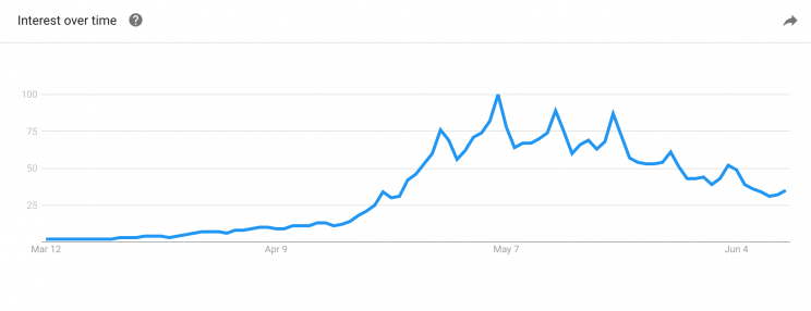 Google searches for fidget spinners around the time they took off. Source: Google