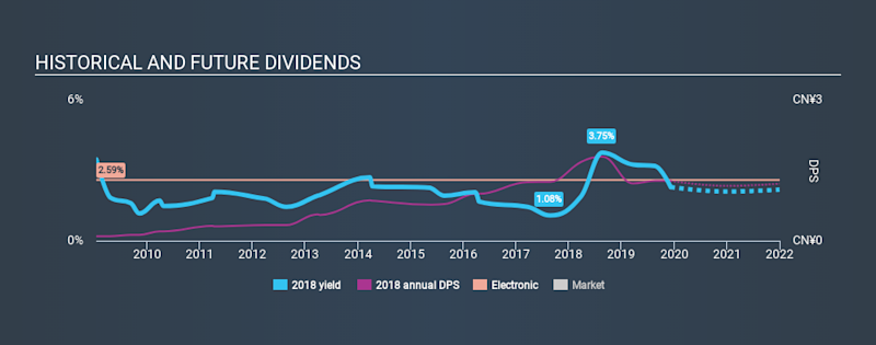 SEHK:2018 Historical Dividend Yield, December 9th 2019