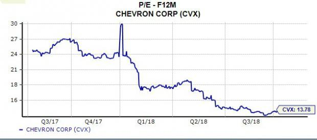 Bull of the Day: Chevron (CVX)