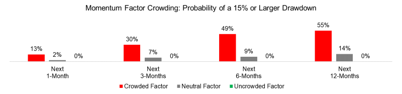 Momentum Factor Crowding Probability of a 15% or Larger Drawdown