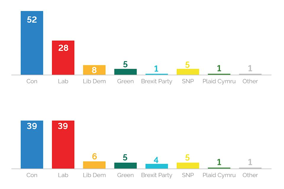 The difference in polling between 1 and 2 April, top, and 29 and 30 September, bottom. (YouGov)