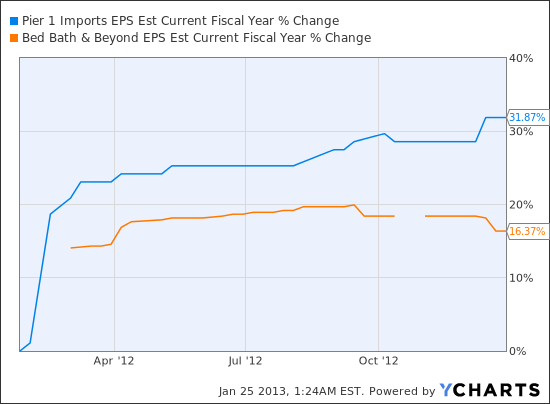 PIR EPS Est Current Fiscal Year Chart