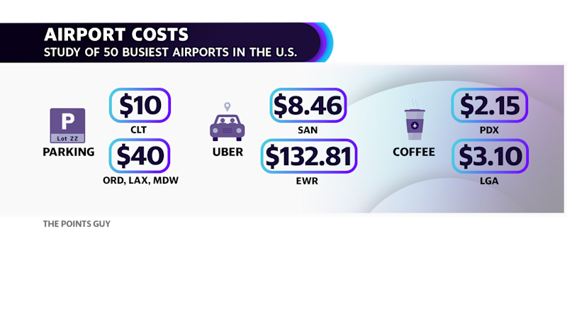 The Points Guy study: 50 busiest airports in the U.S. Parking, Uber and coffee prices can add up on top of airfare tickets. An Uber to Newark International Airport (EWR) can cost up to $132.81.