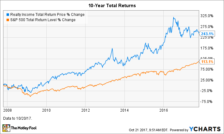Why This Reit Stock Is A Dividend Investors Dream