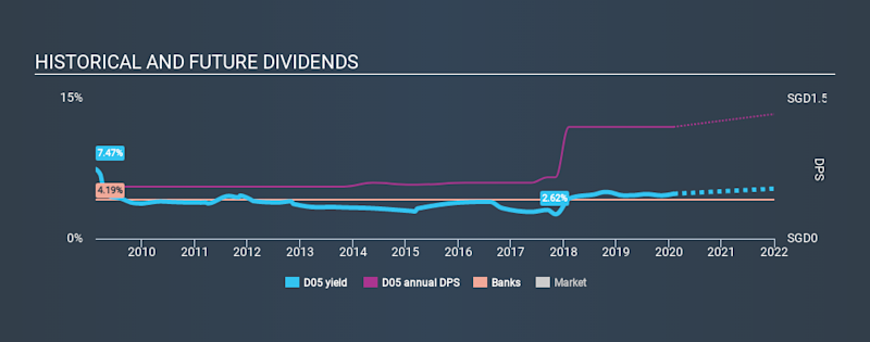 SGX:D05 Historical Dividend Yield, February 4th 2020