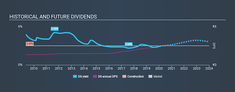 ENXTPA:DG Historical Dividend Yield, February 7th 2020