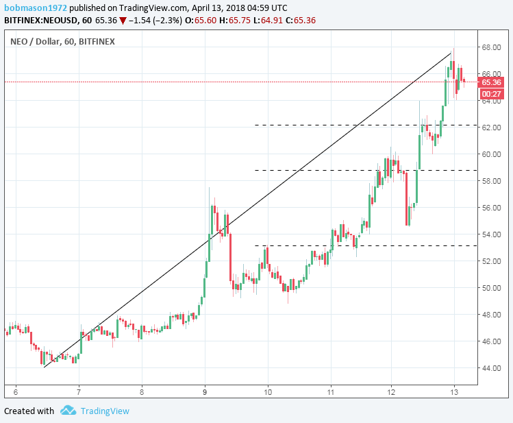 NEO/USD 13/04/18 Hourly Chart