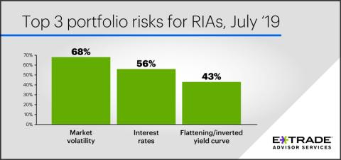 E*TRADE Advisor Services Study Reveals RIAs Are Most Focused on Volatility and Interest Rate Risk