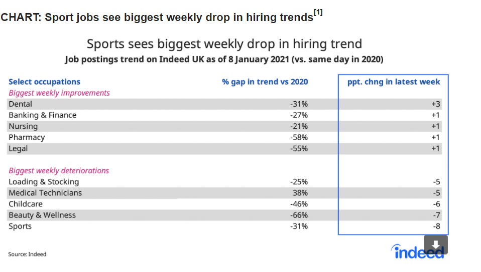 Indeed said job postings have fallen sharply following the government's latest COVID-19 restrictions. Chart: Indeed