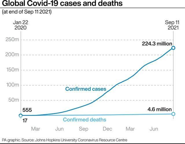 A graphic showing global Covid-19 cases and deaths