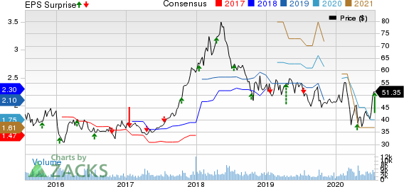 Interactive Brokers Group, Inc. Price, Consensus and EPS Surprise