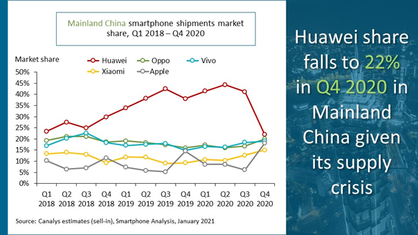 Canalys' graph showing shipments by the top five smartphone vendors in China