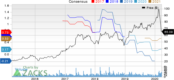 Pegasystems Inc. Price and Consensus