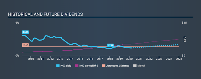 NYSE:NOC Historical Dividend Yield, February 17th 2020