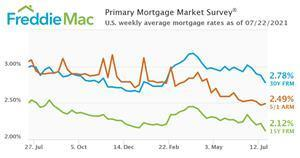 U.S. weekly average mortgage rates as of July 22, 2021.