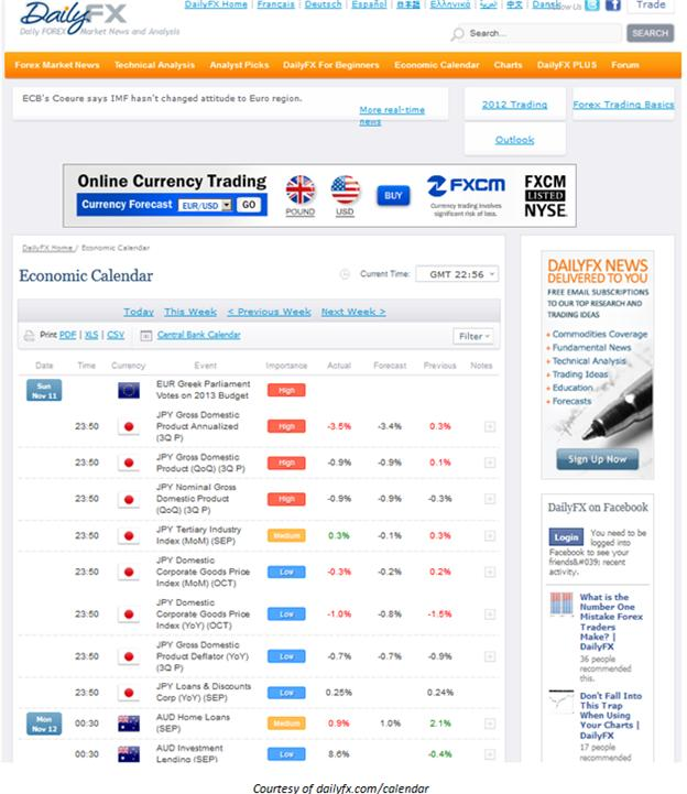 Learn_Fore_Trading_Economic_News_with_DailyFX_s_Economic_Calendar__body_Picture_9.png, Learn Forex: Trading Market News with DailyFX' s Economic Calendar