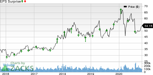 Intel Corporation Price and EPS Surprise