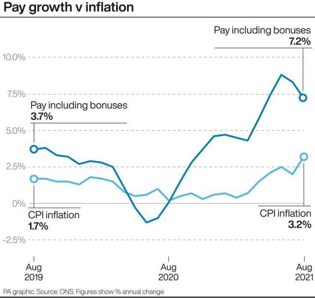 Pay growth v Inflation graphic