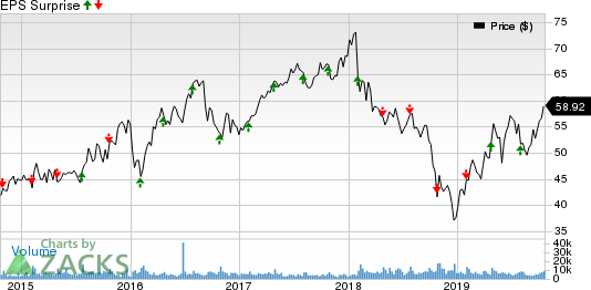 Fortune Brands Home & Security, Inc. Price and EPS Surprise