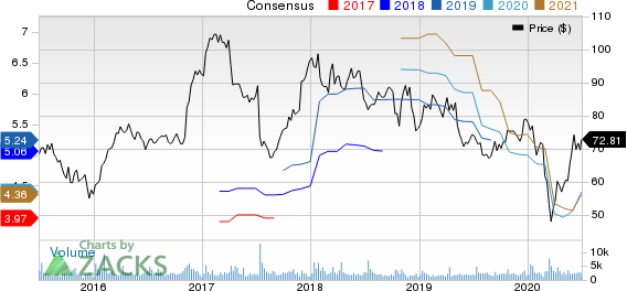 MSC Industrial Direct Company, Inc. Price and Consensus
