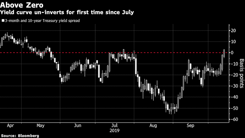 Yield CurveRecession Signal Fades as Haven Sell-Off Deepens