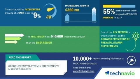 Top 5 Vendors in the Global Prenatal Vitamin Supplements Market 2018-2022 | Technavio