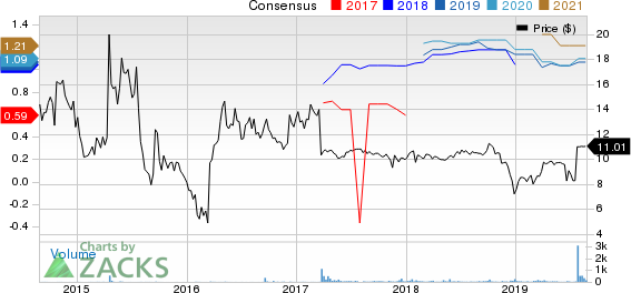 Condor Hospitality Trust, Inc. Price and Consensus