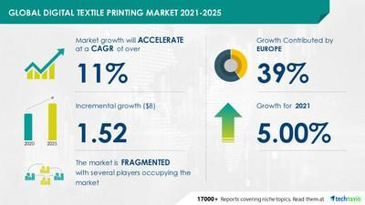 Attractive Opportunities in the Digital Textile Printing Market by Color Type, Application and Geography - Forecasting and Analysis 2021-2025