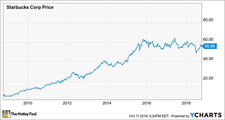 Starbucks Stock May Not Double In 3 Years But Bill Ackman Just Made