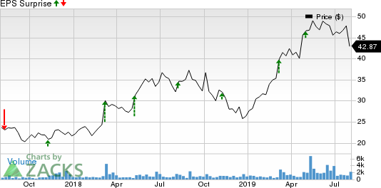 Upland Software, Inc. Price and EPS Surprise